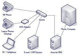Pedido Telefonía IP